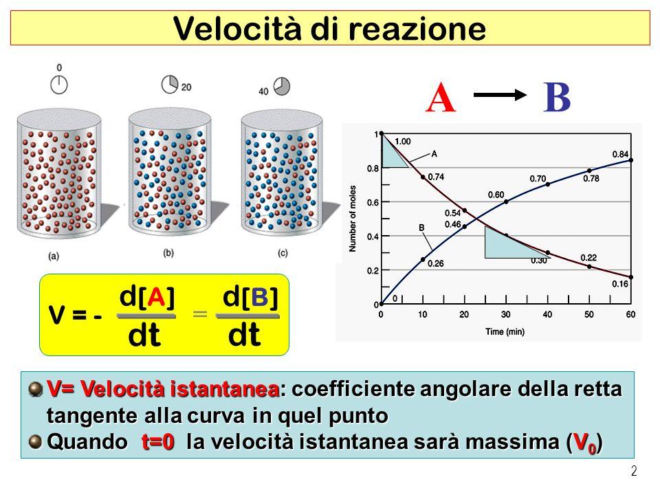 A B Velocità di reazione dt d[A] d[B] V = - =